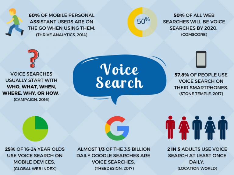 Voice Search in Website development
