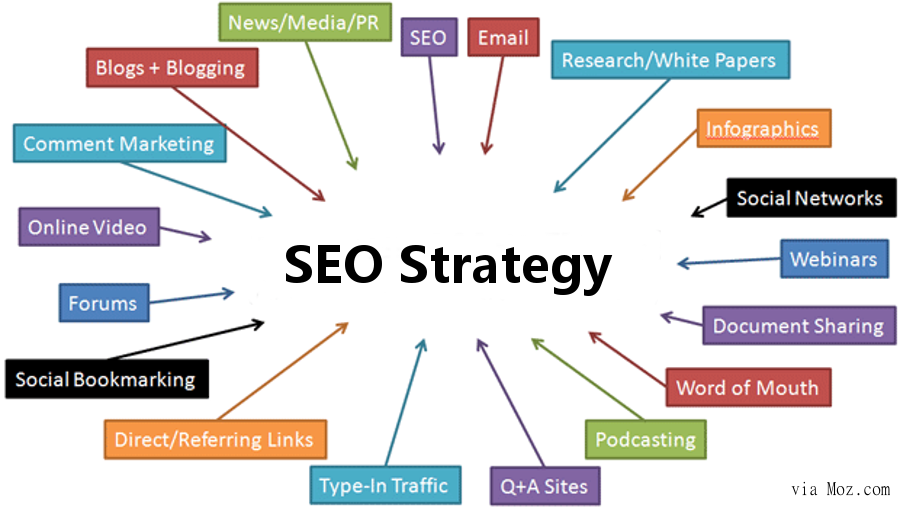 Smallbusiness B2B SEO Strategy