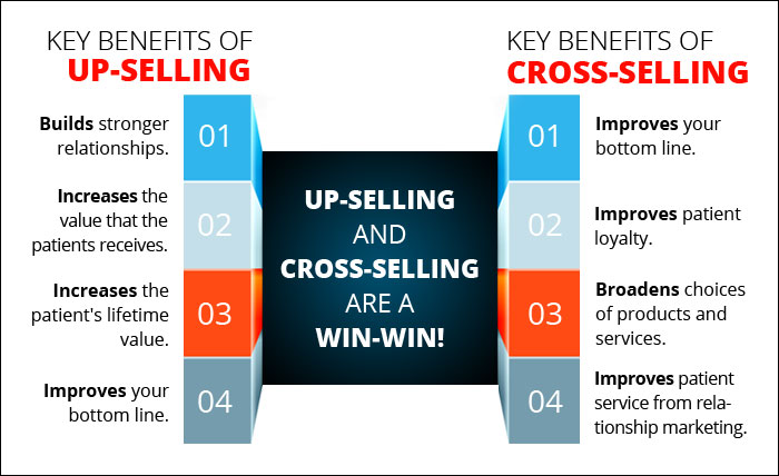 Up Sellling -Cross selling statics